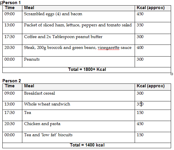 Compare_Diets