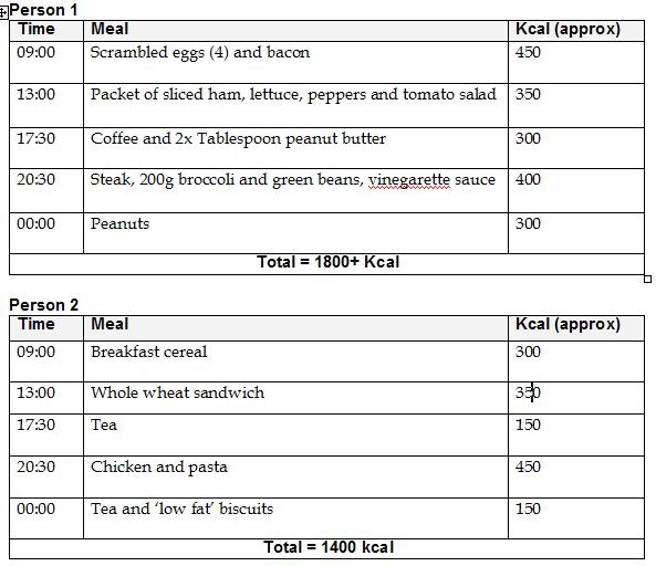 Compare_Diets